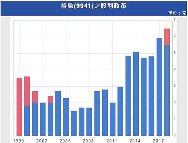 6_現金股利分析_9941.jpg
