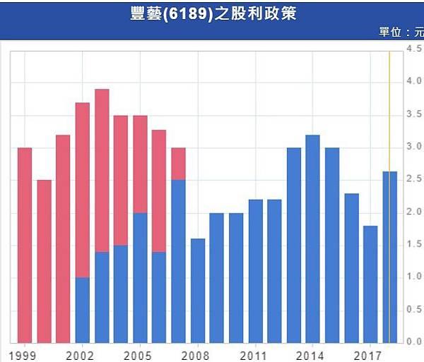 6_現金股利分析_6189.jpg