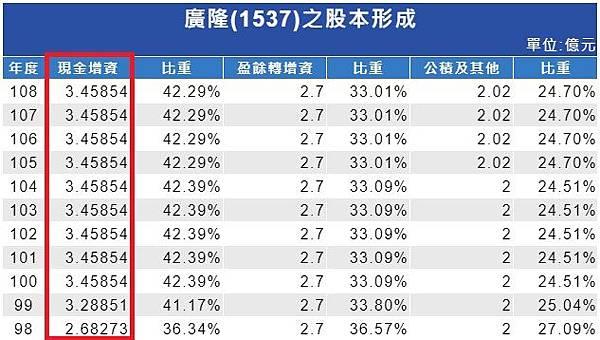 股本形成(現金增資觀察)_1537.jpg