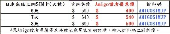 飛買家日本上網SIM卡折扣碼