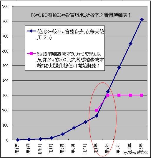 億光LED燈泡省電費用評量-左圖s.jpg