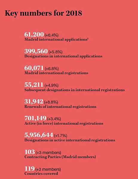 2-2018年度马德里体系主要数据.jpeg