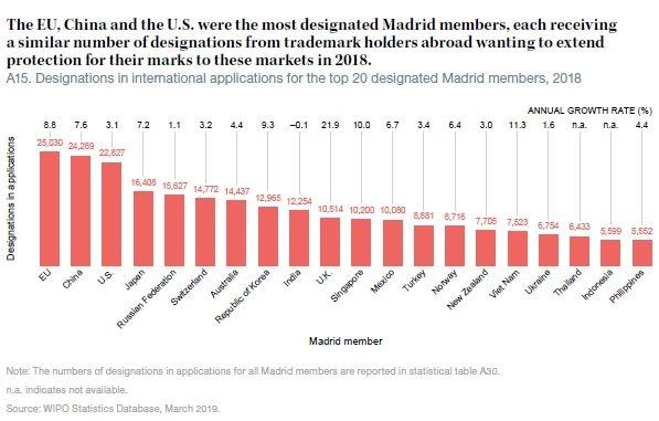 5-2018年马德里申请被指定数量排名前20成员.jpeg