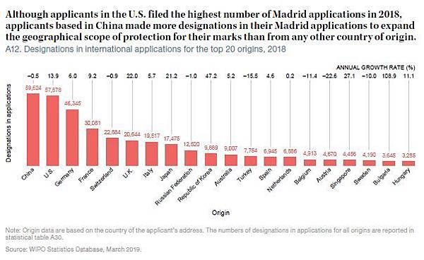 6-2018年马德里申请指定国家数量排名前20成员.jpeg