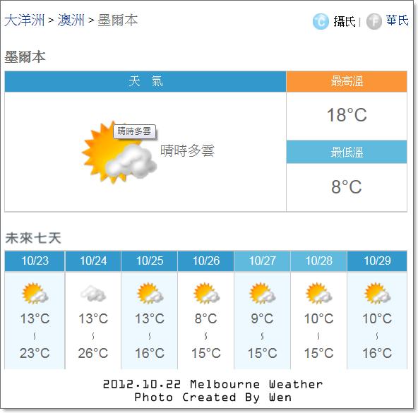 2012.10.22 Melbourne Weather