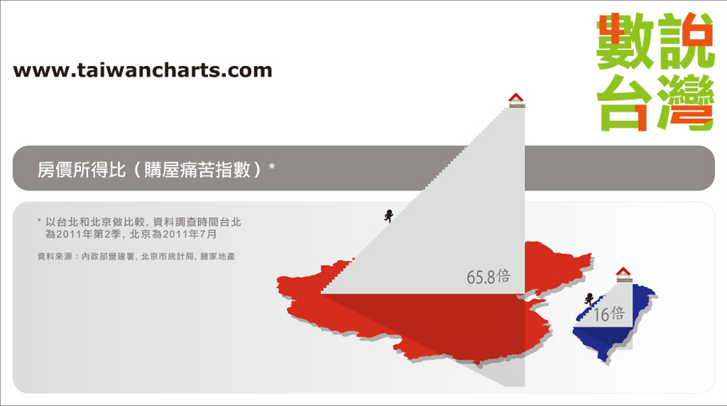 House Price - Taipei vs. Beijing.jpg