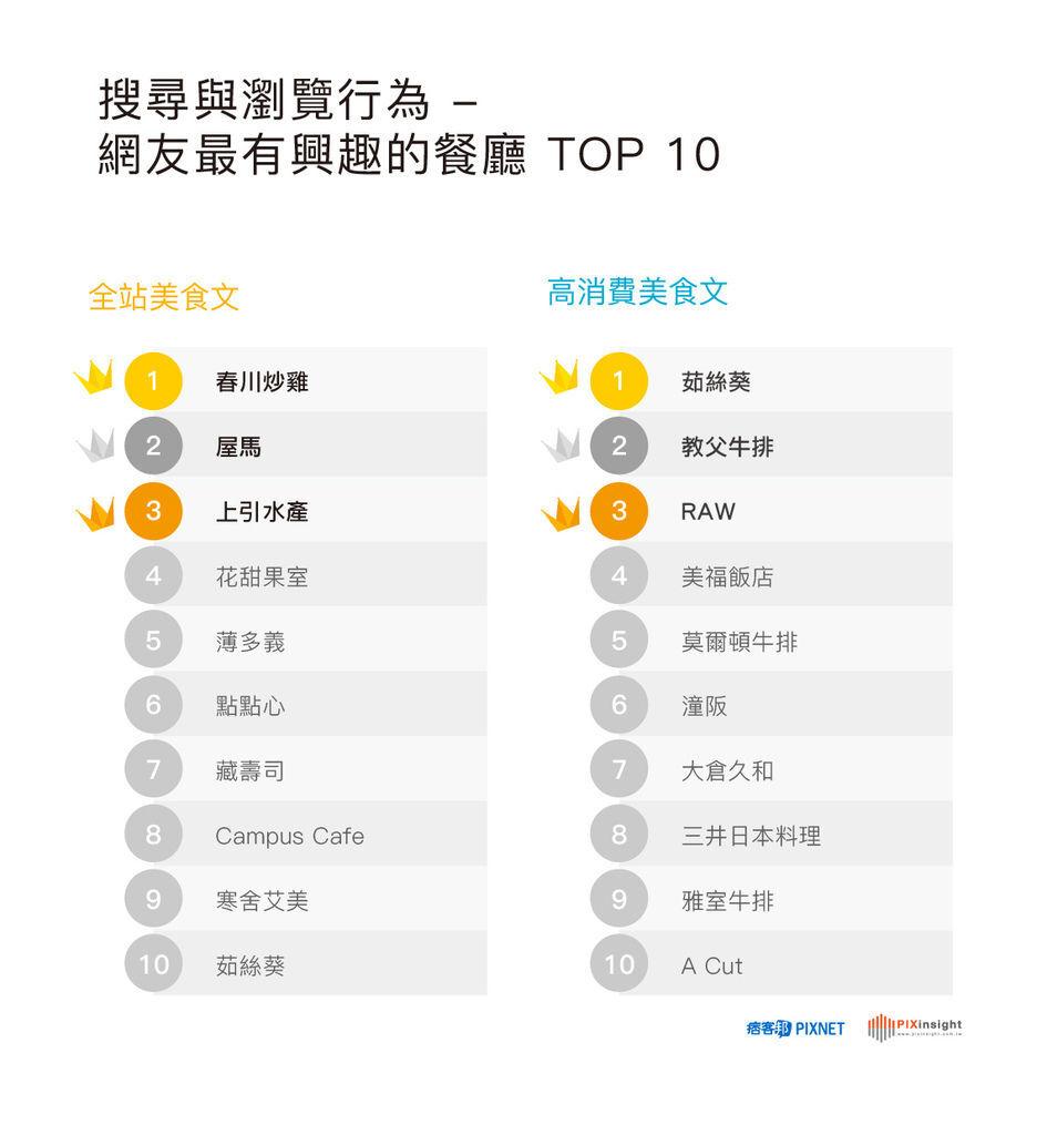 [圖]「最熱門餐廳 TOP 10」.jpg