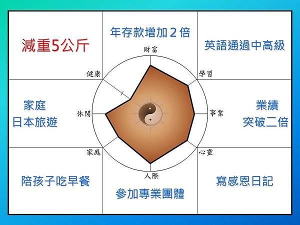 易經九宮格思考法-目標管理類
