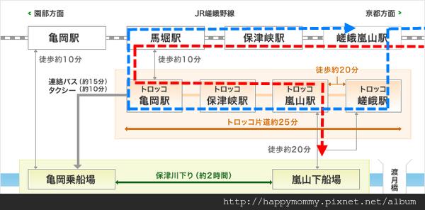 嵯峨野觀光小火車路線圖