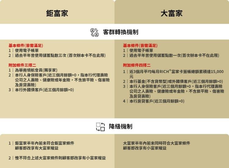 2021信用卡推薦華南銀行RICH+富家卡 (2).jpg