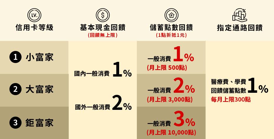 2021信用卡推薦華南銀行RICH+富家卡 (1).png