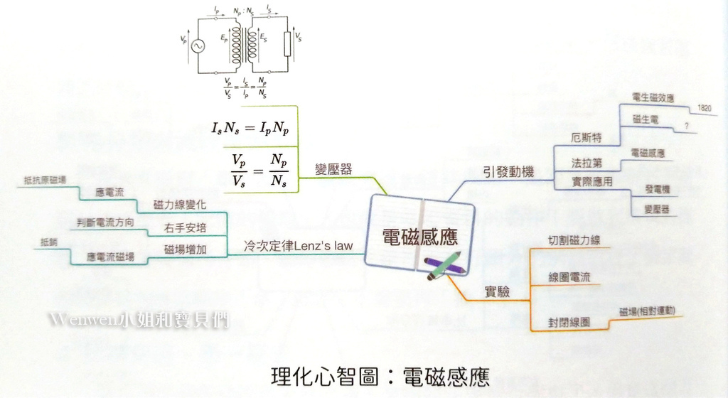 2021.06 中小學生的心智圖記憶學習筆記 (7).jpg