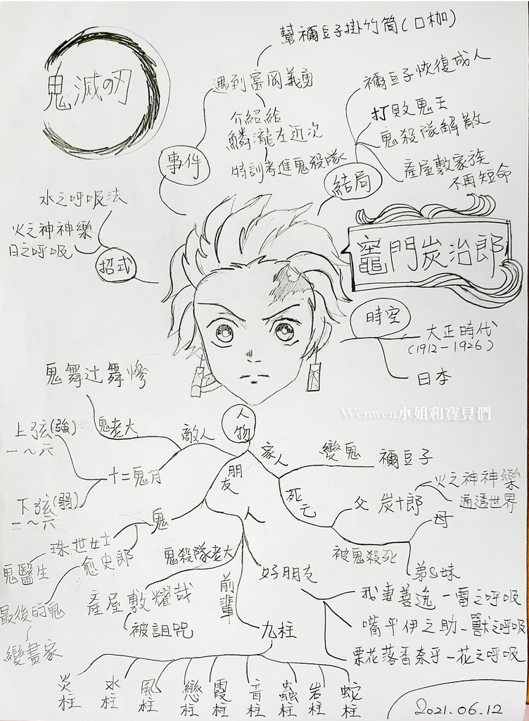 12 2021.06鬼滅之刃角色圖 炭治郎心智圖 (2).jpg
