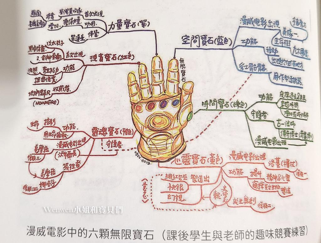 2021.06 中小學生的心智圖記憶學習筆記 (1).jpg