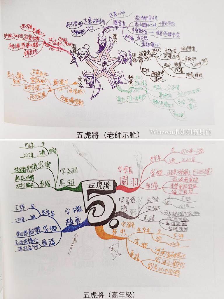 2021.06 中小學生的心智圖記憶學習筆記 (4).jpg