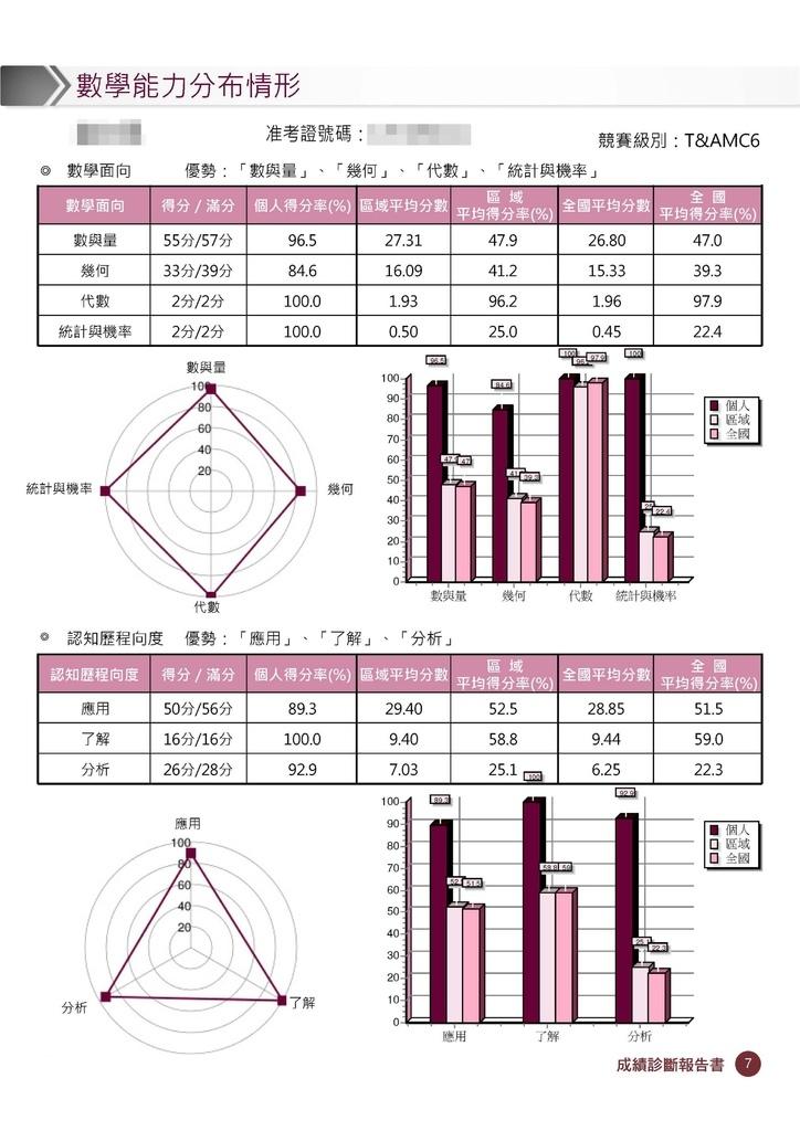 超越盃數學競賽數學診斷報告書 (8).jpg