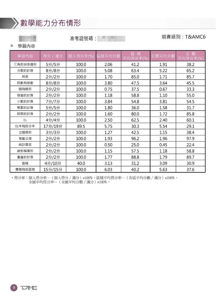 超越盃數學競賽數學診斷報告書 (9).jpg
