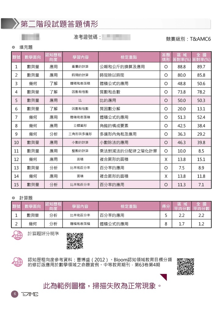 超越盃數學競賽數學診斷報告書 (7).jpg