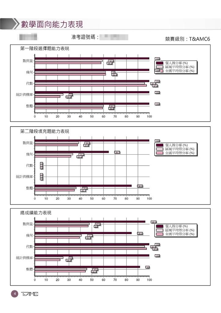 超越盃數學競賽數學診斷報告書 (5).jpg