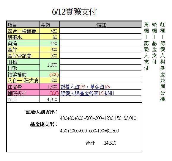 小柯費用明細表.JPG