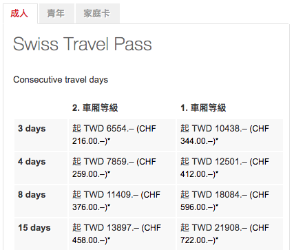瑞士Swiss Travel Pass