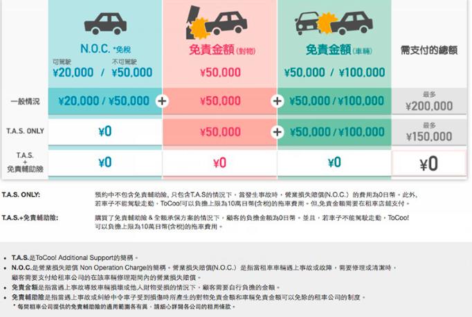 tocoo日本租車比價tocoo優惠券9.png