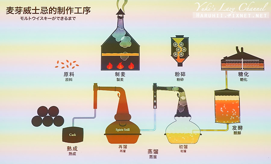 Nikka威士忌仙台工廠宮城峽蒸餾所8.jpg