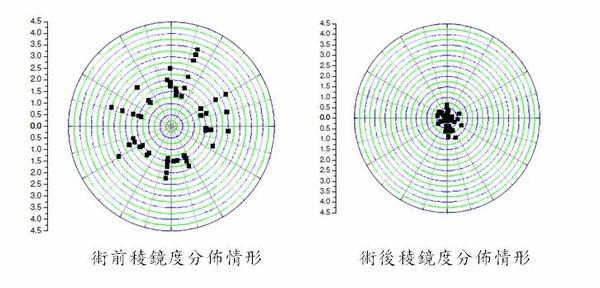 28-術前術後稜鏡度分佈情形.jpg