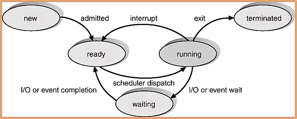 Diagram_of_Process_State.png