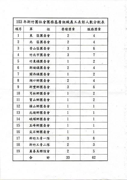 103年新竹社會團務基層組織義工表彰人數分配表