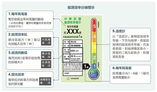 能源效率分級標示