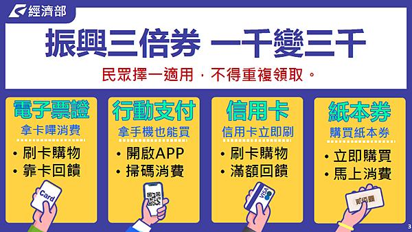 4種適用消費方式