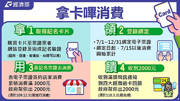 電子憑證(悠遊卡、一卡通等)-消費方式教學