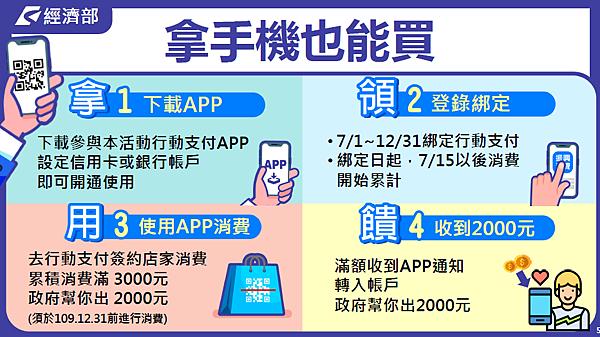 行動支付(台灣pay、Line Pay、街口支付等)-消費方式教學