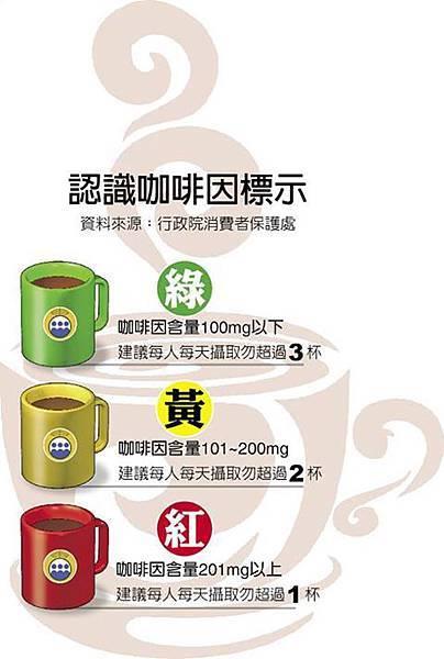 認識咖啡因標示,一天勿超300毫克