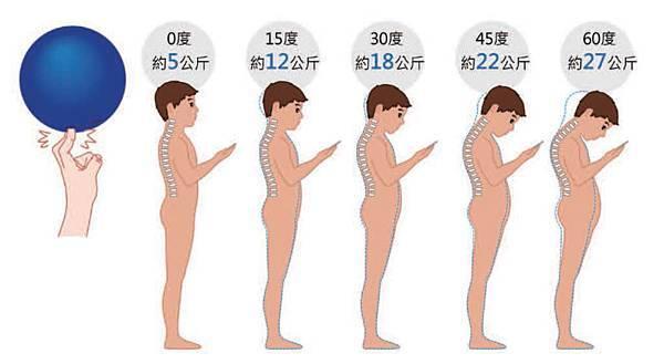 姿勢錯了傷自律神經 1個運動讓身體回正3.jpg