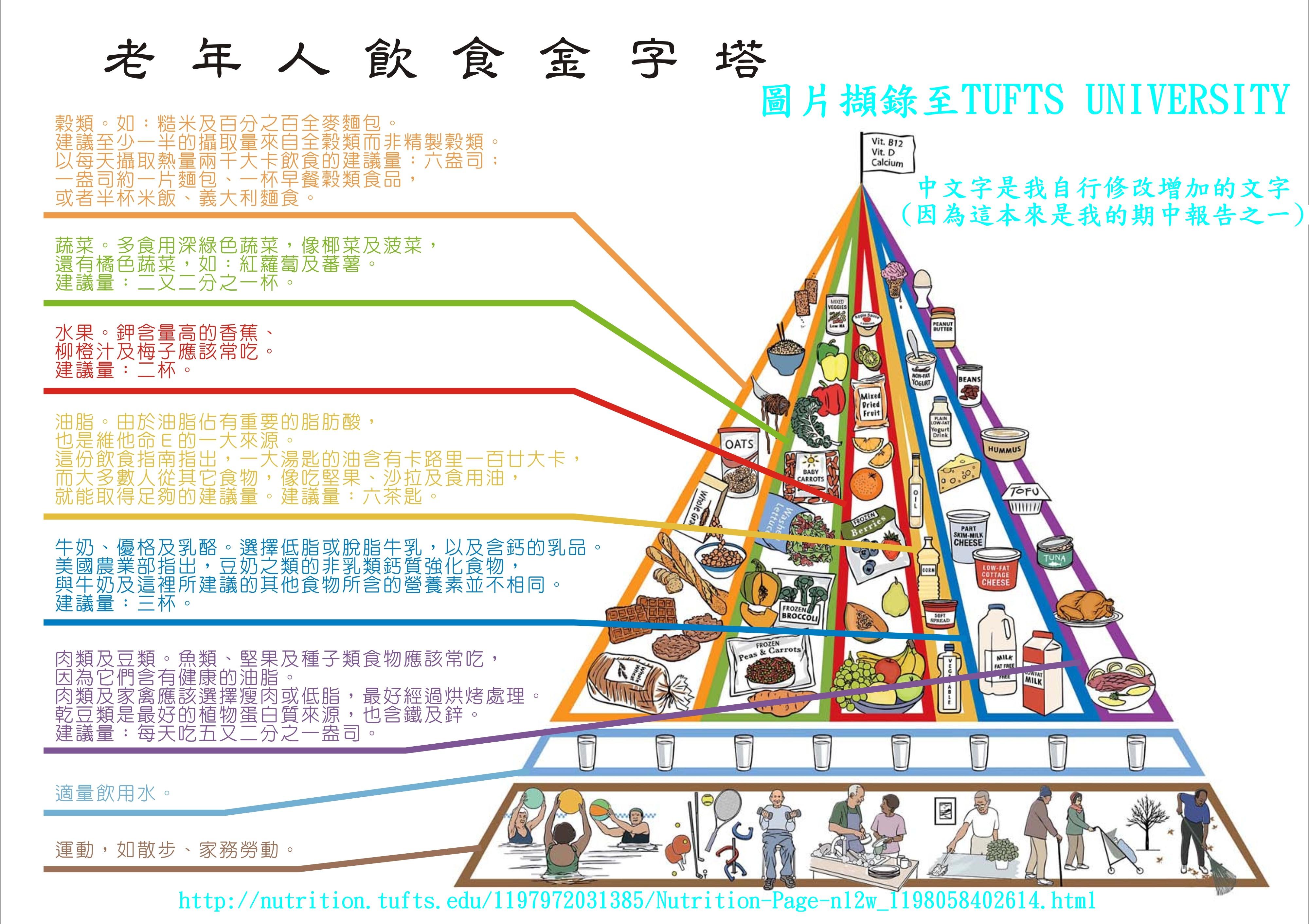 老年人飲食金字塔.jpg