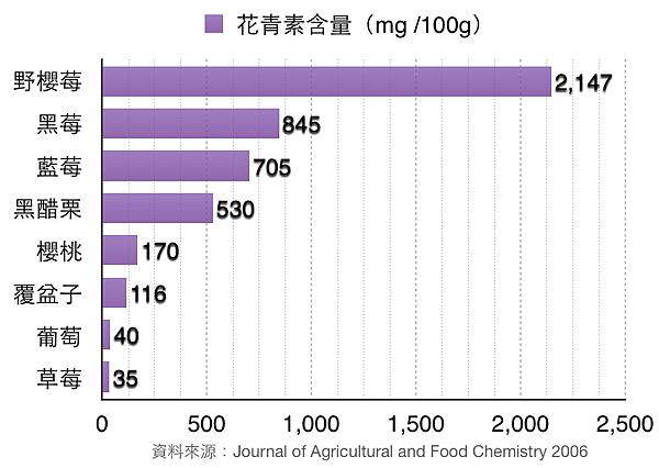 野櫻莓(Aronia)花青素含量