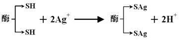 銀離子化學元素圖