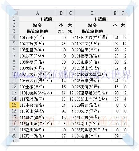 釜山地鐵保管箱~1號線.jpg