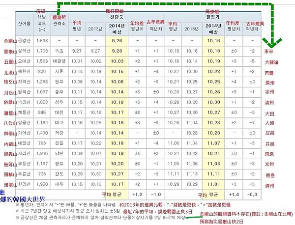 2014楓紅預測-表格-放大.jpg