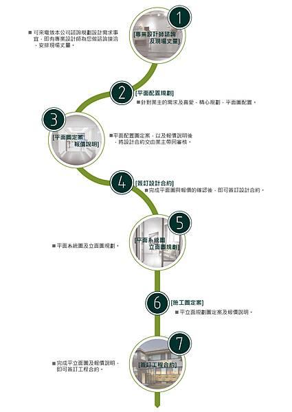 禾云設計流程圖-01.jpg