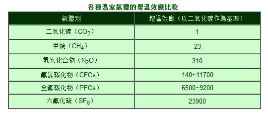 溫室氣體1