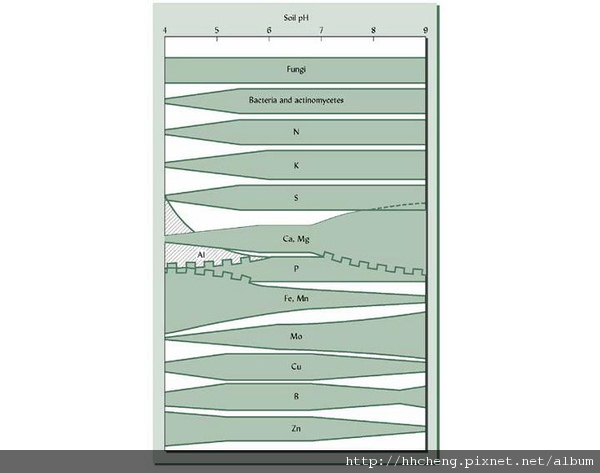 土壤PH值元素利用表.JPG