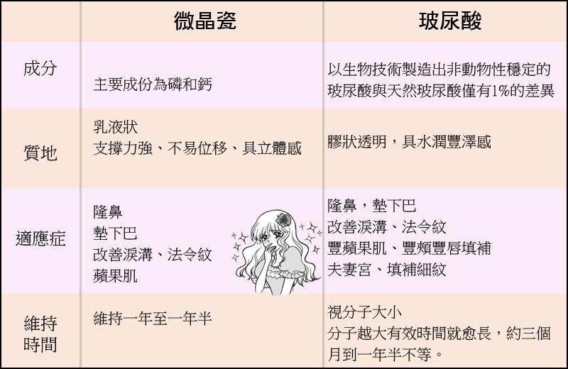 愛心臉微晶瓷玻尿酸美麗晶華02