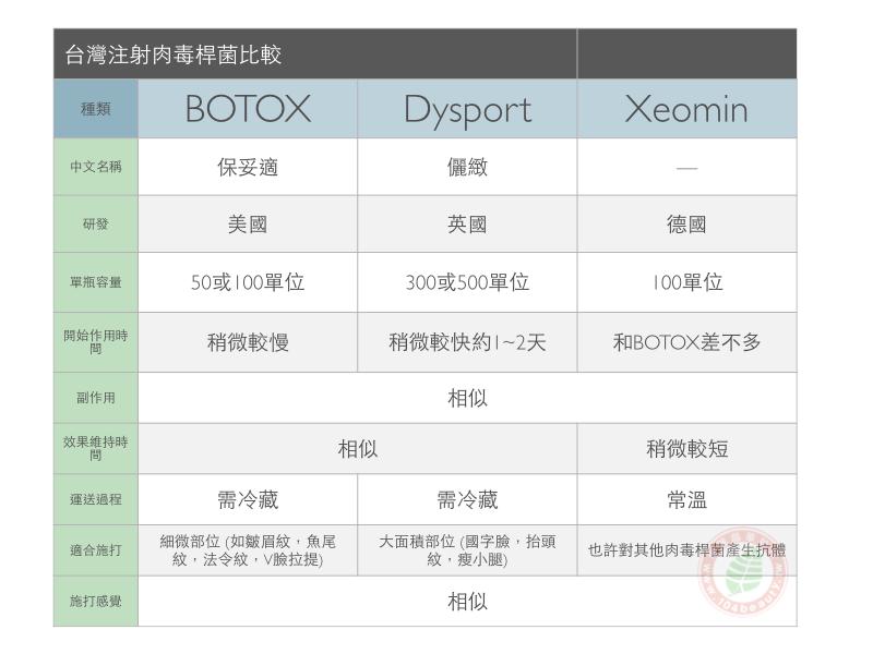肉毒桿菌比較圖botox-dysport-xeomin.png
