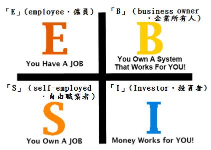 ESBI象限圖