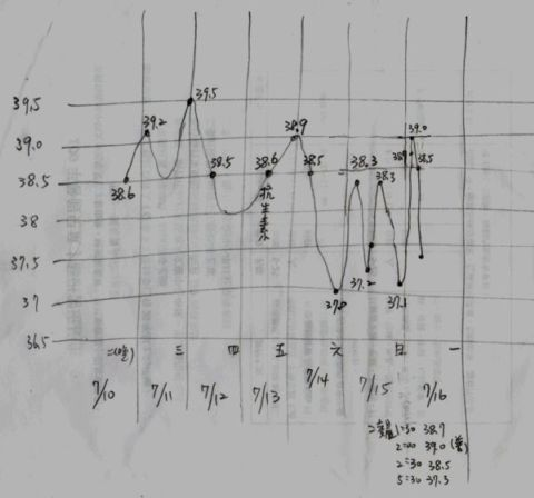 溫度表裡的玄機(101.7.22)