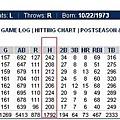 Ichiro Suzuki八年球季打擊成績表