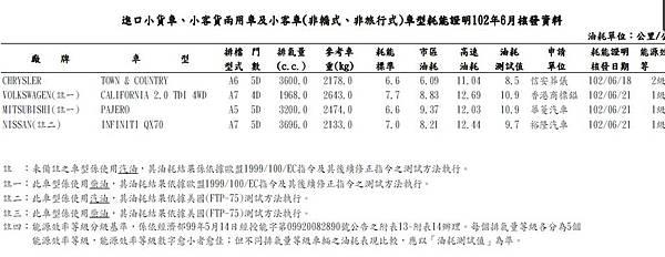 new pajero 3.2柴油七人座休旅車油耗.jpg